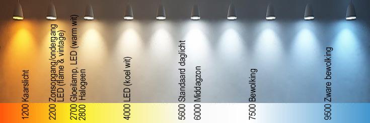Masterclass Kelvin | de kleur van licht