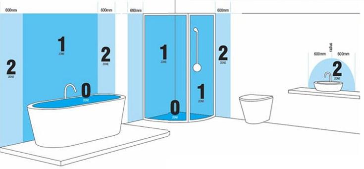 badkamer zones